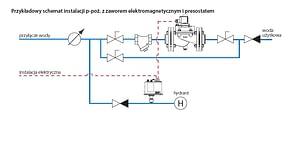 schemat instalacji p.poż 300x147 Elektrozawory odcinające doinstalacji p.poż.
